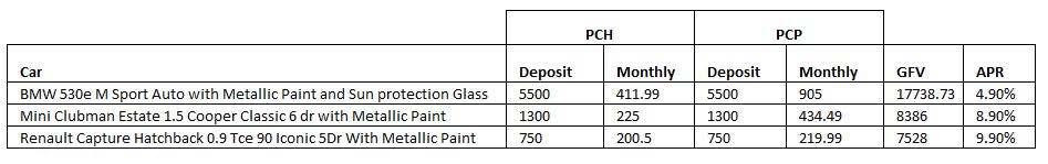 PCH - PCP savings